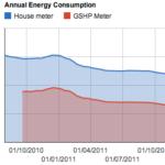 annual_consumption_feb12