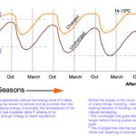 ground_temperature_declination